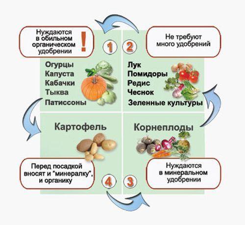 Овощи и удобрения