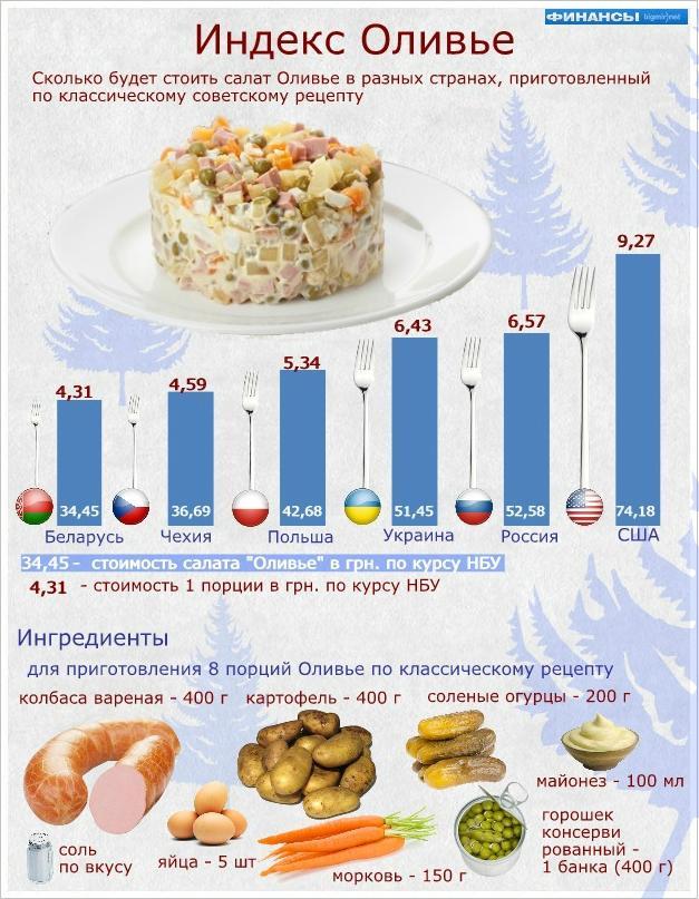 Стоимость оливье в разных странах